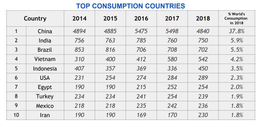 Top 10 Ceramic Tiles Consumption Countries